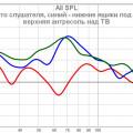 Кривые место слушателя и фронтальные ниши под поглотитель.jpg